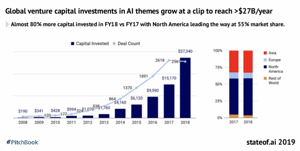 machine learning investing